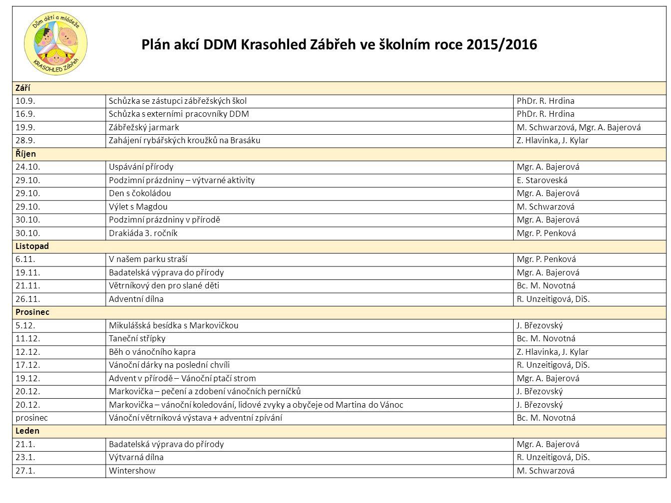 Plán akcí DDM Krasohled Zábřeh ve školním roce 2015/2016 Září 10.9.Schůzka se zástupci zábřežských školPhDr.