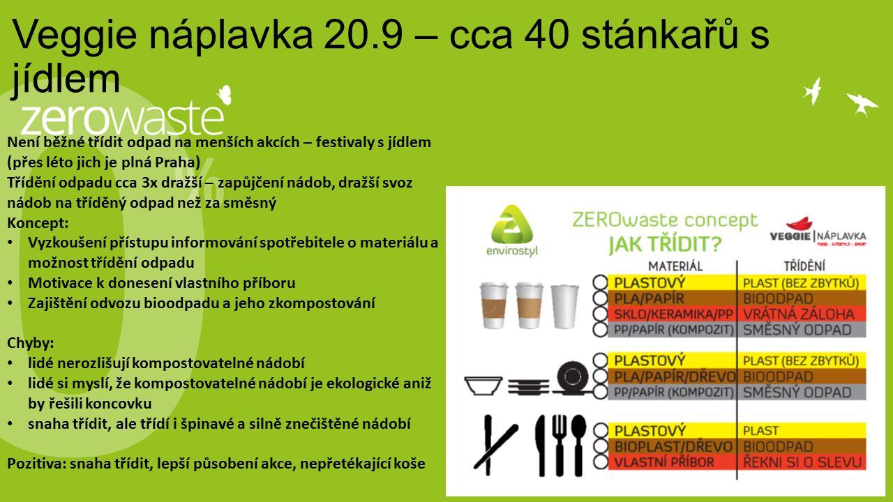 Veggie náplavka 20.9 – cca 40 stánkařů s jídlem Není běžné třídit odpad na menších akcích – festivaly s jídlem (přes léto jich je plná Praha) Třídění odpadu cca 3x dražší – zapůjčení nádob, dražší svoz nádob na tříděný odpad než za směsný Koncept: Vyzkoušení přístupu informování spotřebitele o materiálu a možnost třídění odpadu Motivace k donesení vlastního příboru Zajištění odvozu bioodpadu a jeho zkompostování Chyby: lidé nerozlišují kompostovatelné nádobí lidé si myslí, že kompostovatelné nádobí je ekologické aniž by řešili koncovku snaha třídit, ale třídí i špinavé a silně znečištěné nádobí Pozitiva: snaha třídit, lepší působení akce, nepřetékající koše