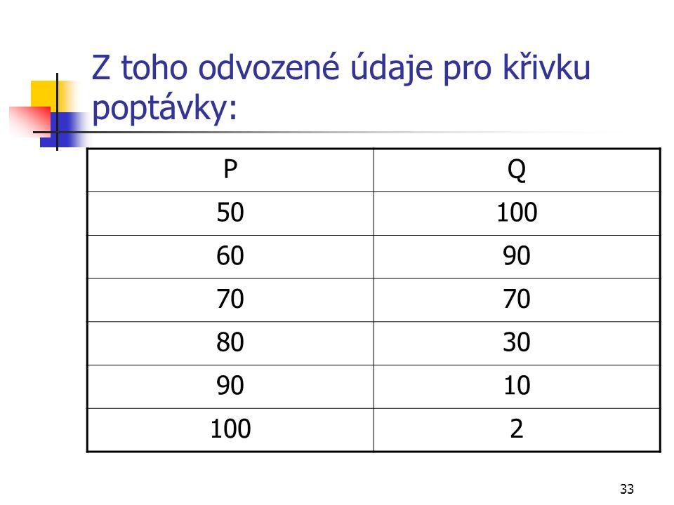 33 Z toho odvozené údaje pro křivku poptávky: PQ 50100 6090 70 8030 9010 1002