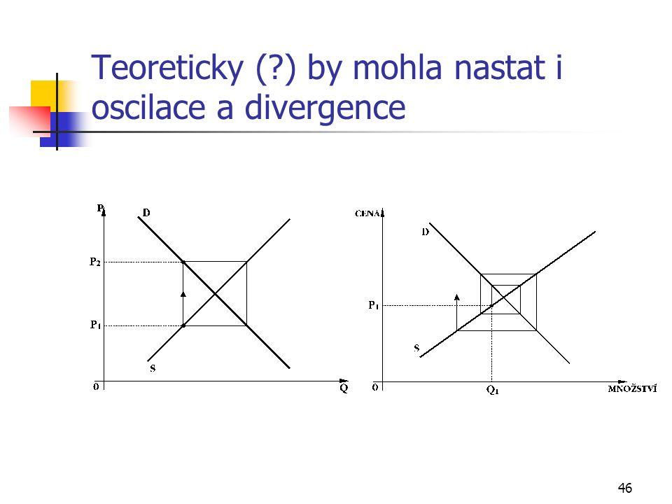 46 Teoreticky (?) by mohla nastat i oscilace a divergence