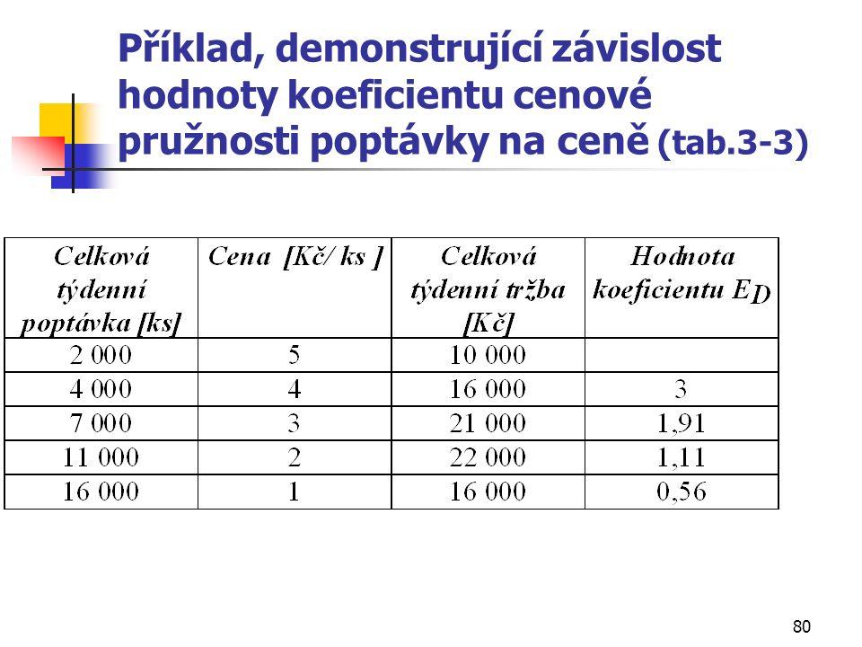 80 Příklad, demonstrující závislost hodnoty koeficientu cenové pružnosti poptávky na ceně (tab.3-3)