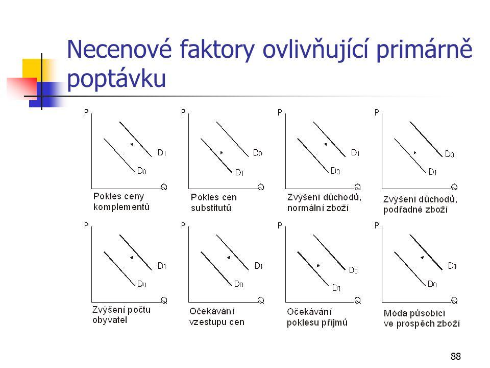 88 Necenové faktory ovlivňující primárně poptávku