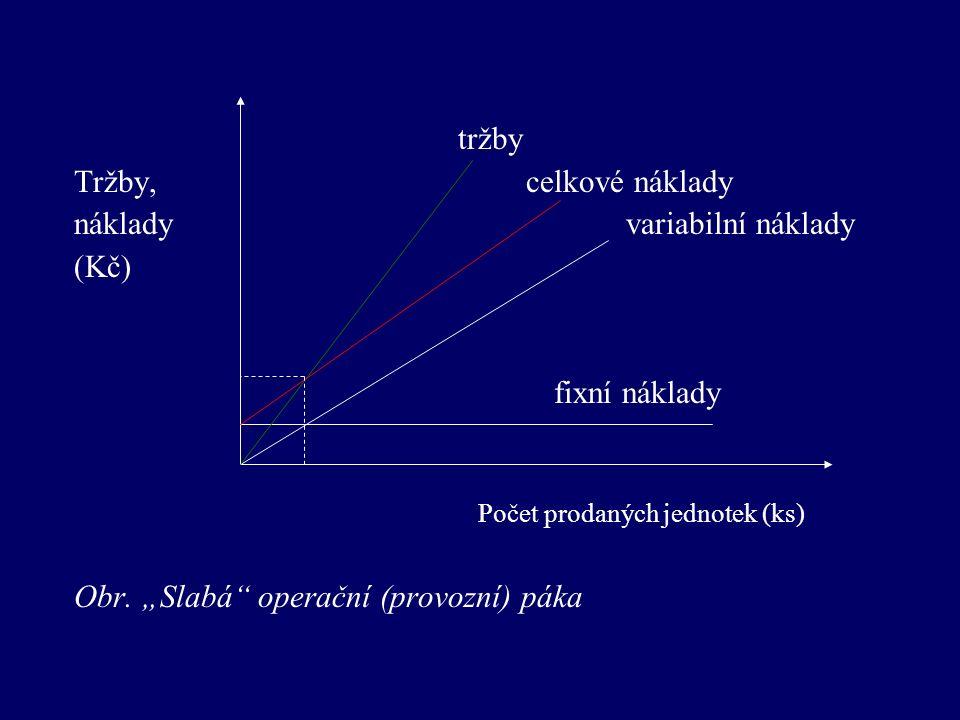 tržby Tržby, celkové náklady náklady variabilní náklady (Kč) fixní náklady Počet prodaných jednotek (ks) Obr.