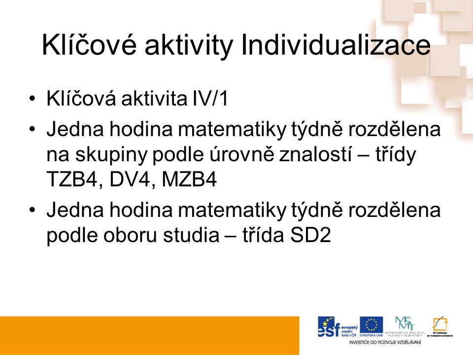 Klíčové aktivity Individualizace Klíčová aktivita IV/1 Jedna hodina matematiky týdně rozdělena na skupiny podle úrovně znalostí – třídy TZB4, DV4, MZB4 Jedna hodina matematiky týdně rozdělena podle oboru studia – třída SD2