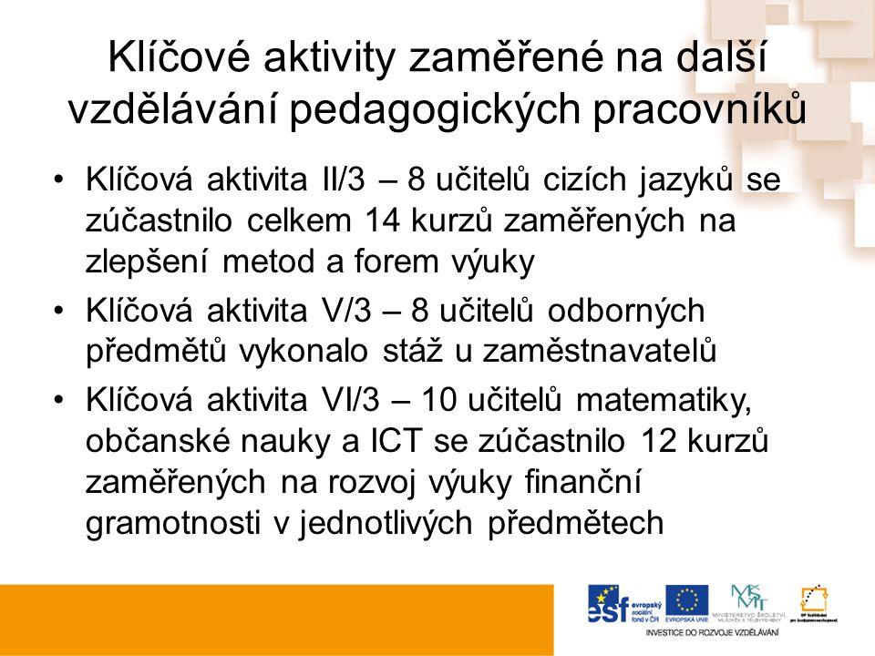 Klíčové aktivity zaměřené na další vzdělávání pedagogických pracovníků Klíčová aktivita II/3 – 8 učitelů cizích jazyků se zúčastnilo celkem 14 kurzů zaměřených na zlepšení metod a forem výuky Klíčová aktivita V/3 – 8 učitelů odborných předmětů vykonalo stáž u zaměstnavatelů Klíčová aktivita VI/3 – 10 učitelů matematiky, občanské nauky a ICT se zúčastnilo 12 kurzů zaměřených na rozvoj výuky finanční gramotnosti v jednotlivých předmětech