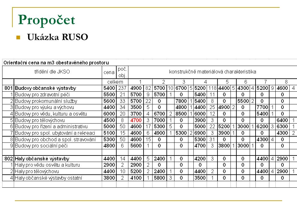 Propočet Ukázka RUSO