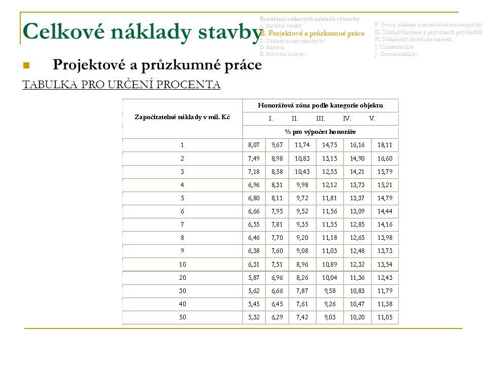 Celkové náklady stavby Rozdělení celkových nákladů výstavby A.