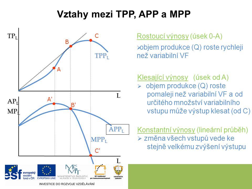 Vztahy mezi TPP, APP a MPP A A A B B B C C C L L TP L MP L AP L MPP L APP L TPP L Rostoucí výnosy (úsek 0-A)  objem produkce (Q) roste rychleji než variabilní VF Klesající výnosy (úsek od A)  objem produkce (Q) roste pomaleji než variabilní VF a od určitého množství variabilního vstupu může výstup klesat (od C) Konstantní výnosy (lineární průběh)  změna všech vstupů vede ke stejně velkému zvýšení výstupu