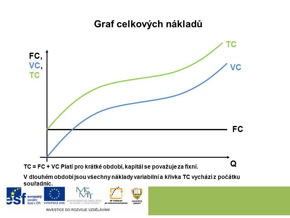 Graf celkových nákladů FC, VC, TC Q VC TC FC TC = FC + VC Platí pro krátké období, kapitál se považuje za fixní.