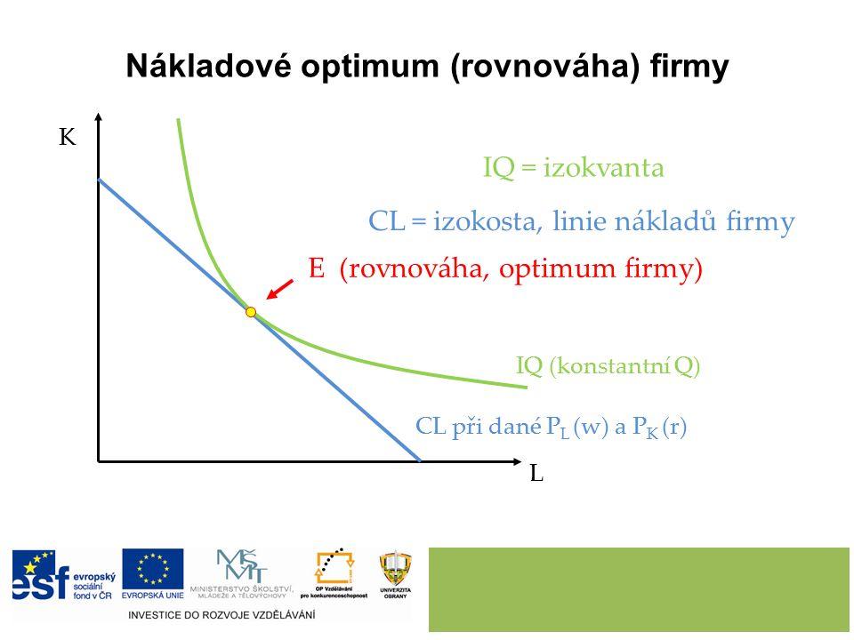 Nákladové optimum (rovnováha) firmy L K CL při dané P L (w) a P K (r) IQ (konstantní Q) E (rovnováha, optimum firmy) IQ = izokvanta CL = izokosta, lin
