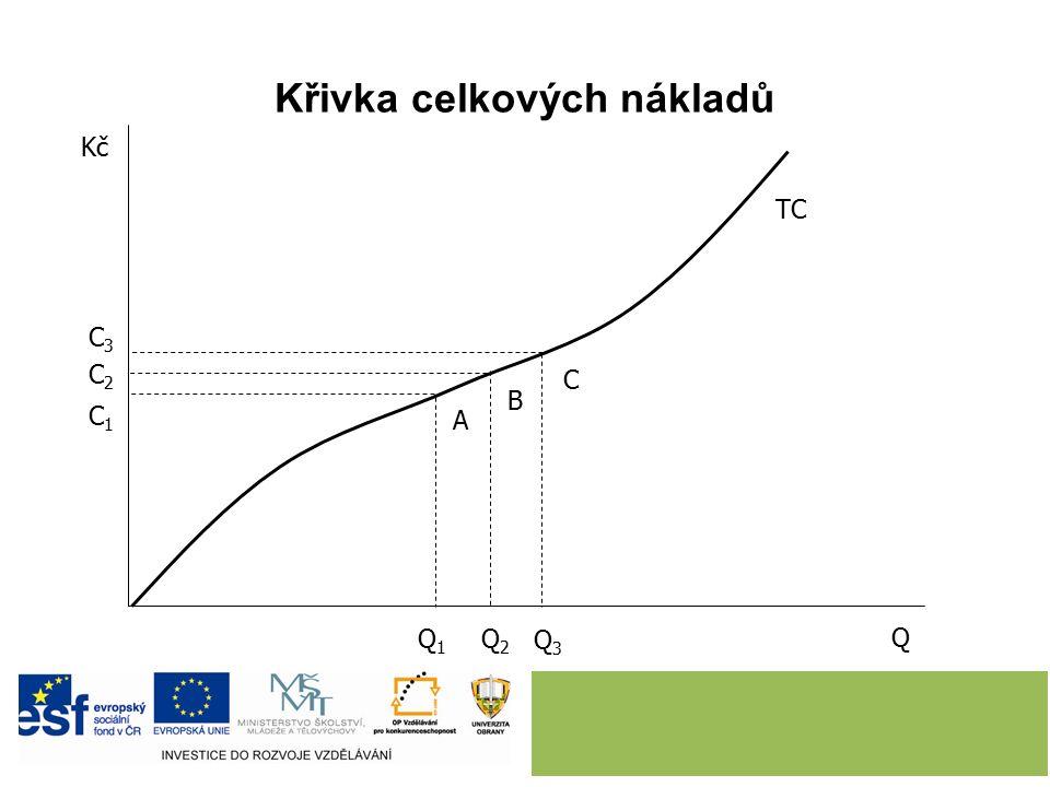 Křivka celkových nákladů Q TC Kč A B C Q1Q1 Q2Q2 Q3Q3 C1C1 C2C2 C3C3