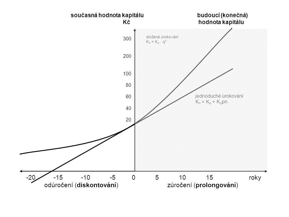 současná hodnota kapitálu budoucí (konečná) Kč hodnota kapitálu 300 200 100 80 60 40 20 -20 -15 -10 -5 0 5 10 15 roky odúročení (diskontování) zúročení (prolongování) složené úrokování K n = K o.