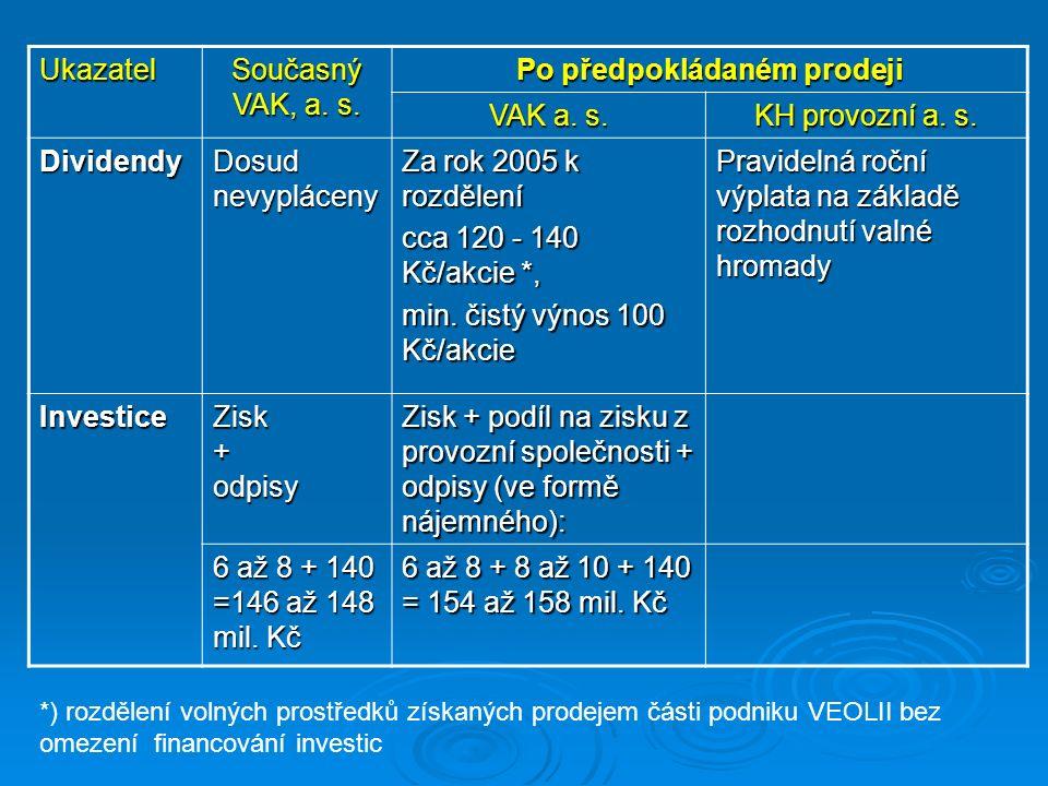 Ukazatel Současný VAK, a. s. Po předpokládaném prodeji VAK a.