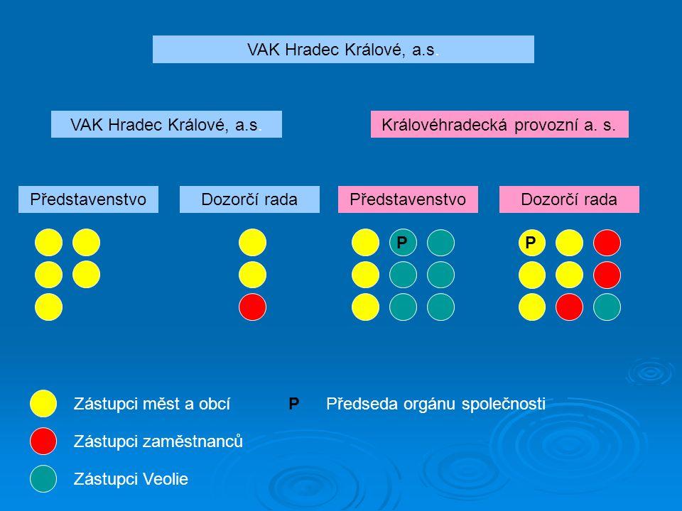 VAK Hradec Králové, a.s. Královéhradecká provozní a.