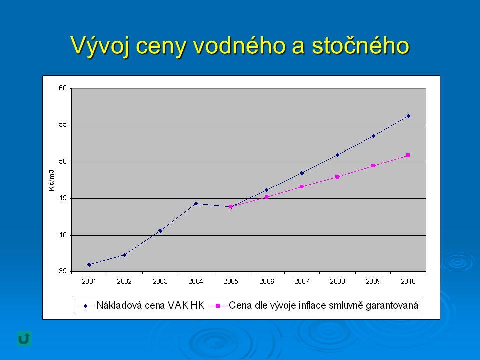 Vývoj ceny vodného a stočného