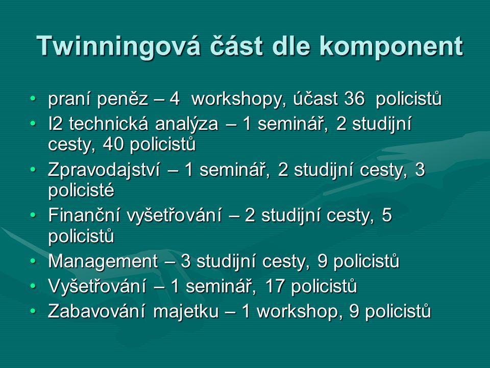 Twinningová část dle komponent praní peněz – 4 workshopy, účast 36 policistůpraní peněz – 4 workshopy, účast 36 policistů I2 technická analýza – 1 sem