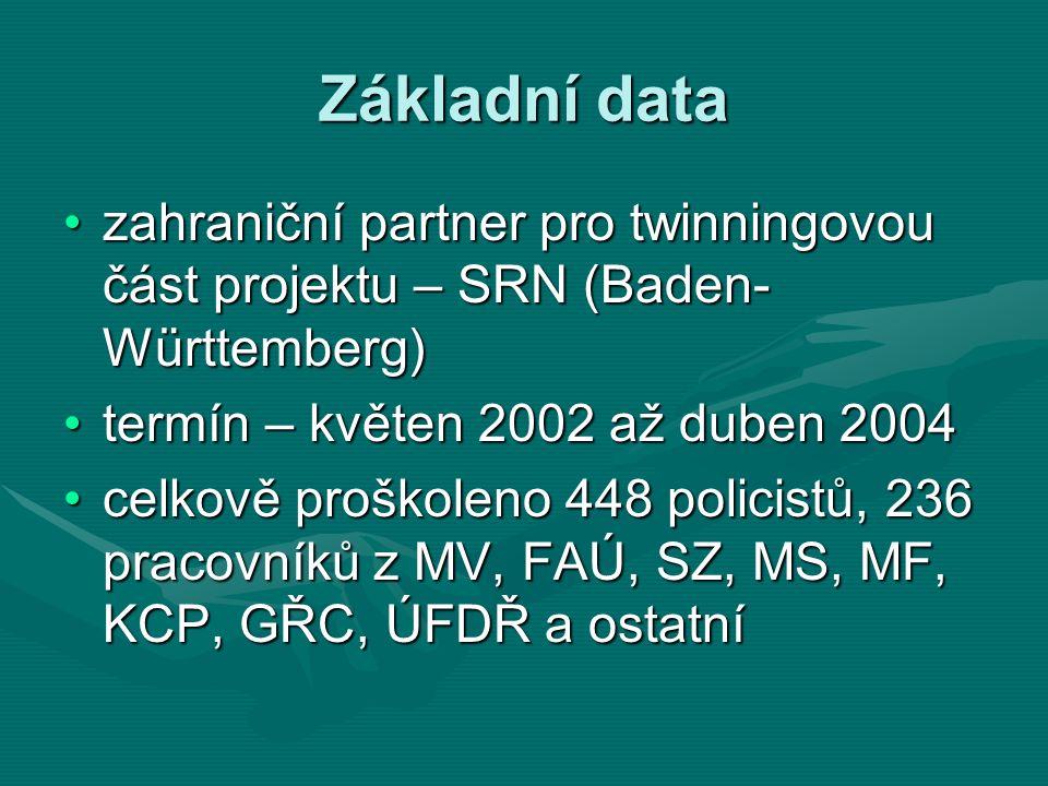 Základní data zahraniční partner pro twinningovou část projektu – SRN (Baden- Württemberg)zahraniční partner pro twinningovou část projektu – SRN (Baden- Württemberg) termín – květen 2002 až duben 2004termín – květen 2002 až duben 2004 celkově proškoleno 448 policistů, 236 pracovníků z MV, FAÚ, SZ, MS, MF, KCP, GŘC, ÚFDŘ a ostatnícelkově proškoleno 448 policistů, 236 pracovníků z MV, FAÚ, SZ, MS, MF, KCP, GŘC, ÚFDŘ a ostatní