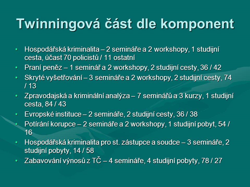 Twinningová část dle komponent Hospodářská kriminalita – 2 semináře a 2 workshopy, 1 studijní cesta, účast 70 policistů / 11 ostatníHospodářská krimin