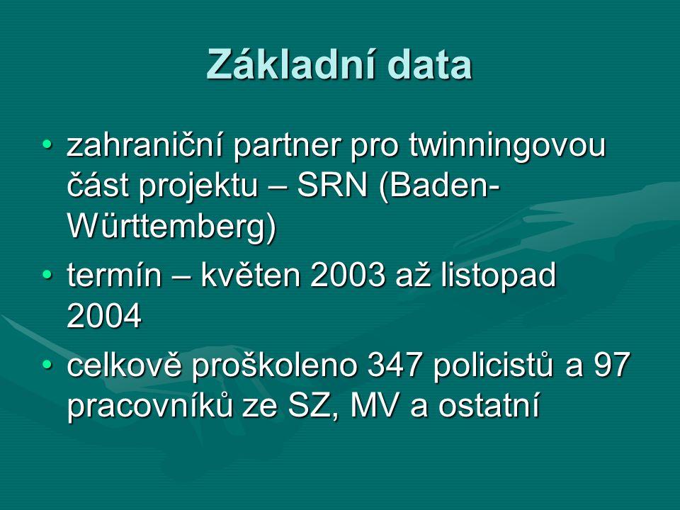 Základní data zahraniční partner pro twinningovou část projektu – SRN (Baden- Württemberg)zahraniční partner pro twinningovou část projektu – SRN (Baden- Württemberg) termín – květen 2003 až listopad 2004termín – květen 2003 až listopad 2004 celkově proškoleno 347 policistů a 97 pracovníků ze SZ, MV a ostatnícelkově proškoleno 347 policistů a 97 pracovníků ze SZ, MV a ostatní