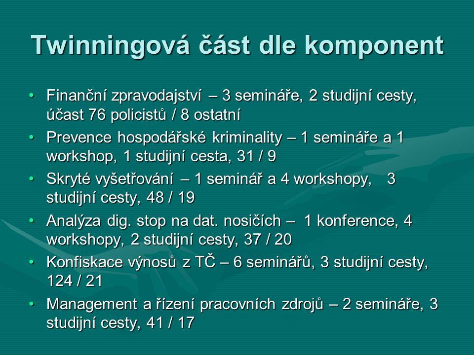 Twinningová část dle komponent Finanční zpravodajství – 3 semináře, 2 studijní cesty, účast 76 policistů / 8 ostatníFinanční zpravodajství – 3 semináře, 2 studijní cesty, účast 76 policistů / 8 ostatní Prevence hospodářské kriminality – 1 semináře a 1 workshop, 1 studijní cesta, 31 / 9Prevence hospodářské kriminality – 1 semináře a 1 workshop, 1 studijní cesta, 31 / 9 Skryté vyšetřování – 1 seminář a 4 workshopy, 3 studijní cesty, 48 / 19Skryté vyšetřování – 1 seminář a 4 workshopy, 3 studijní cesty, 48 / 19 Analýza dig.