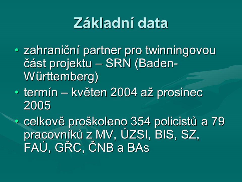 Základní data zahraniční partner pro twinningovou část projektu – SRN (Baden- Württemberg)zahraniční partner pro twinningovou část projektu – SRN (Baden- Württemberg) termín – květen 2004 až prosinec 2005termín – květen 2004 až prosinec 2005 celkově proškoleno 354 policistů a 79 pracovníků z MV, ÚZSI, BIS, SZ, FAÚ, GŘC, ČNB a BAscelkově proškoleno 354 policistů a 79 pracovníků z MV, ÚZSI, BIS, SZ, FAÚ, GŘC, ČNB a BAs