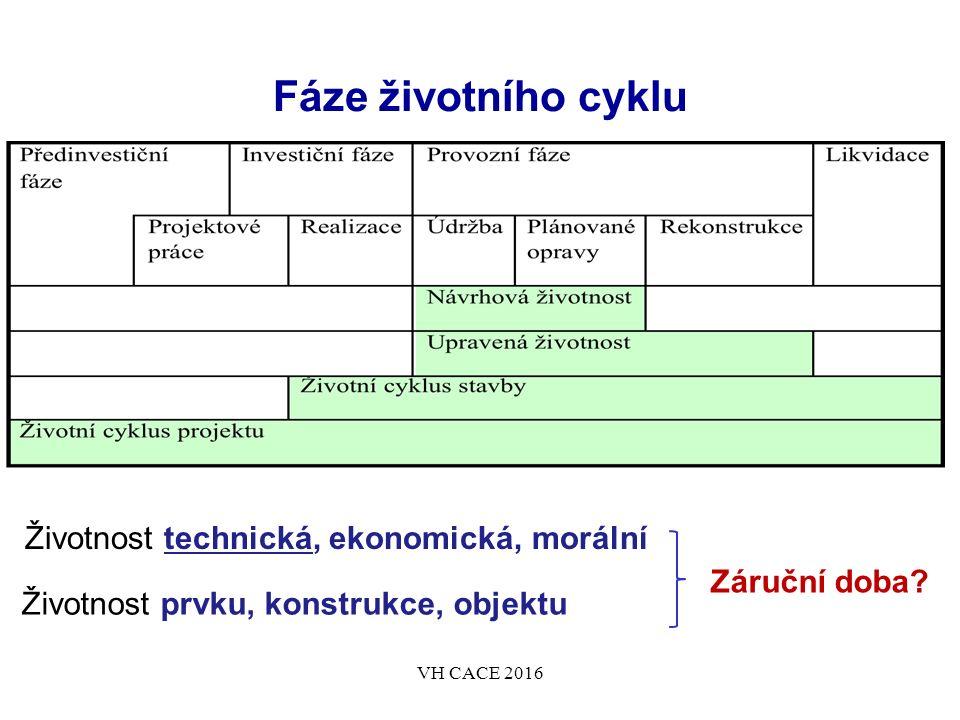 Fáze životního cyklu Životnost technická, ekonomická, morální Životnost prvku, konstrukce, objektu VH CACE 2016 Záruční doba