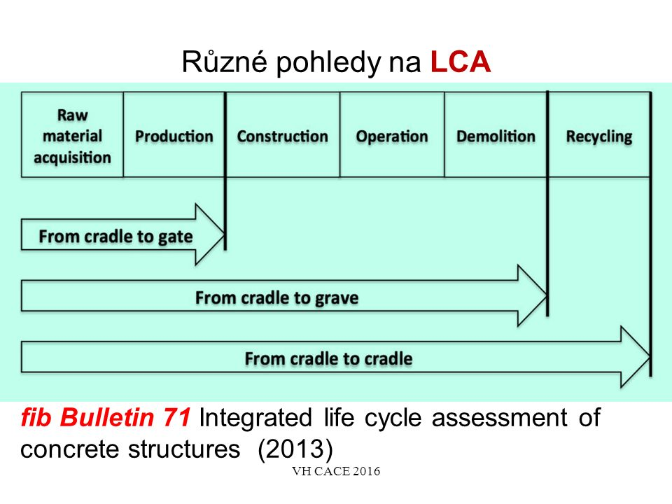 Různé pohledy na LCA fib Bulletin 71 Integrated life cycle assessment of concrete structures (2013) VH CACE 2016