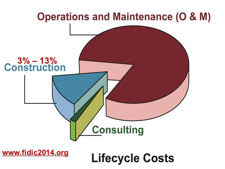 3% – 13% www.fidic2014.org
