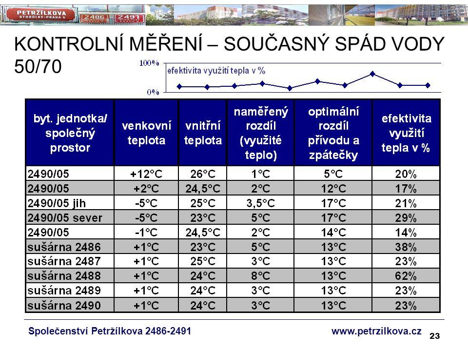 23 KONTROLNÍ MĚŘENÍ – SOUČASNÝ SPÁD VODY 50/70 Společenství Petržílkova 2486-2491 www.petrzilkova.cz