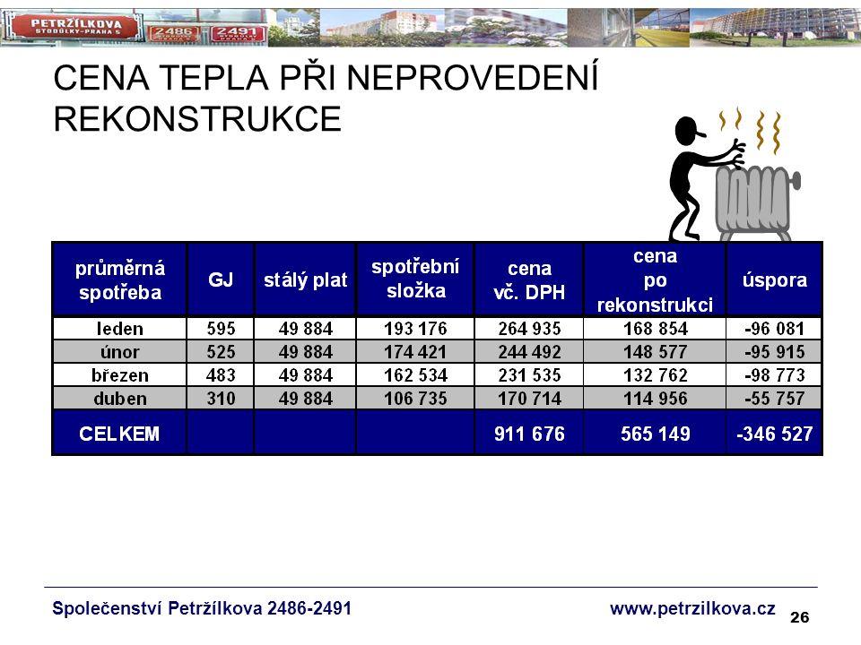 26 Společenství Petržílkova 2486-2491 www.petrzilkova.cz CENA TEPLA PŘI NEPROVEDENÍ REKONSTRUKCE