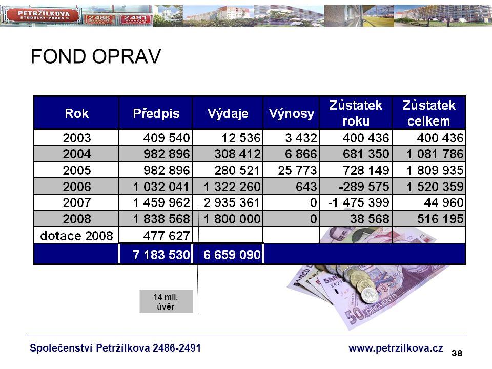 38 Společenství Petržílkova 2486-2491 www.petrzilkova.cz FOND OPRAV 14 mil. úvěr