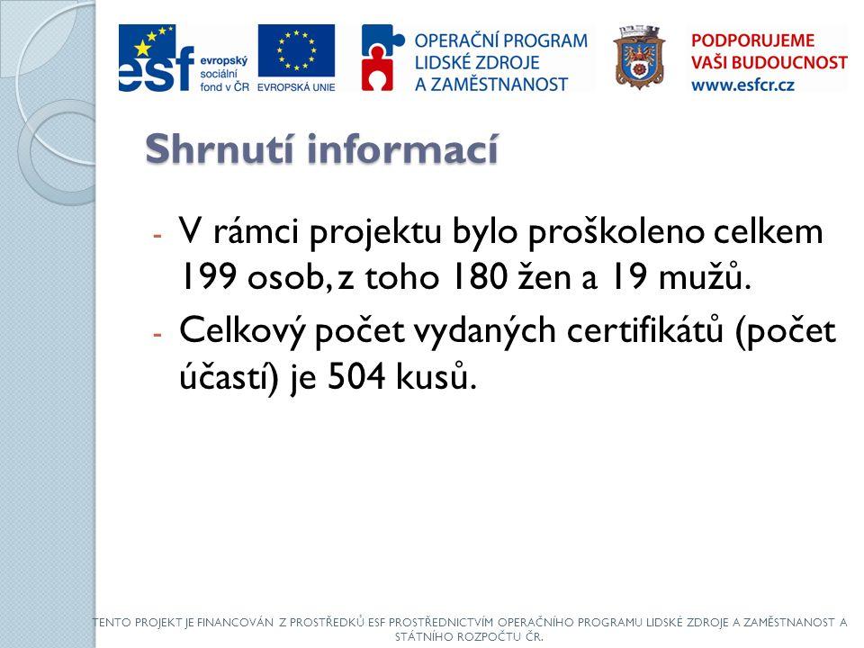 Shrnutí informací - V rámci projektu bylo proškoleno celkem 199 osob, z toho 180 žen a 19 mužů.