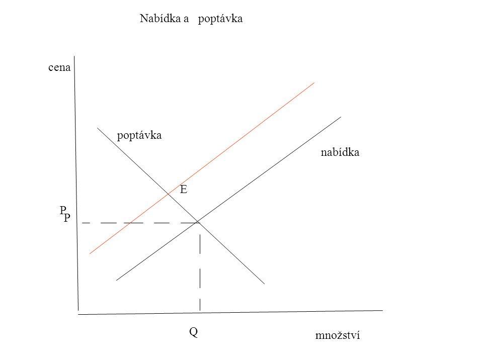 poptávka množství cena Nabídka a poptávka P Q P E nabídka
