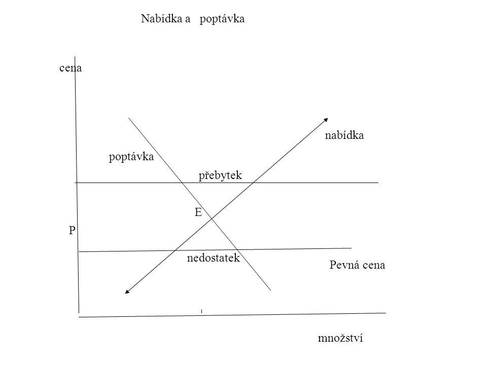 množství cena Nabídka a poptávka nabídka E P poptávka Pevná cena přebytek nedostatek