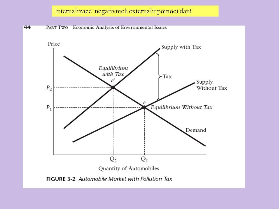 Internalizace negativních externalit pomocí daní
