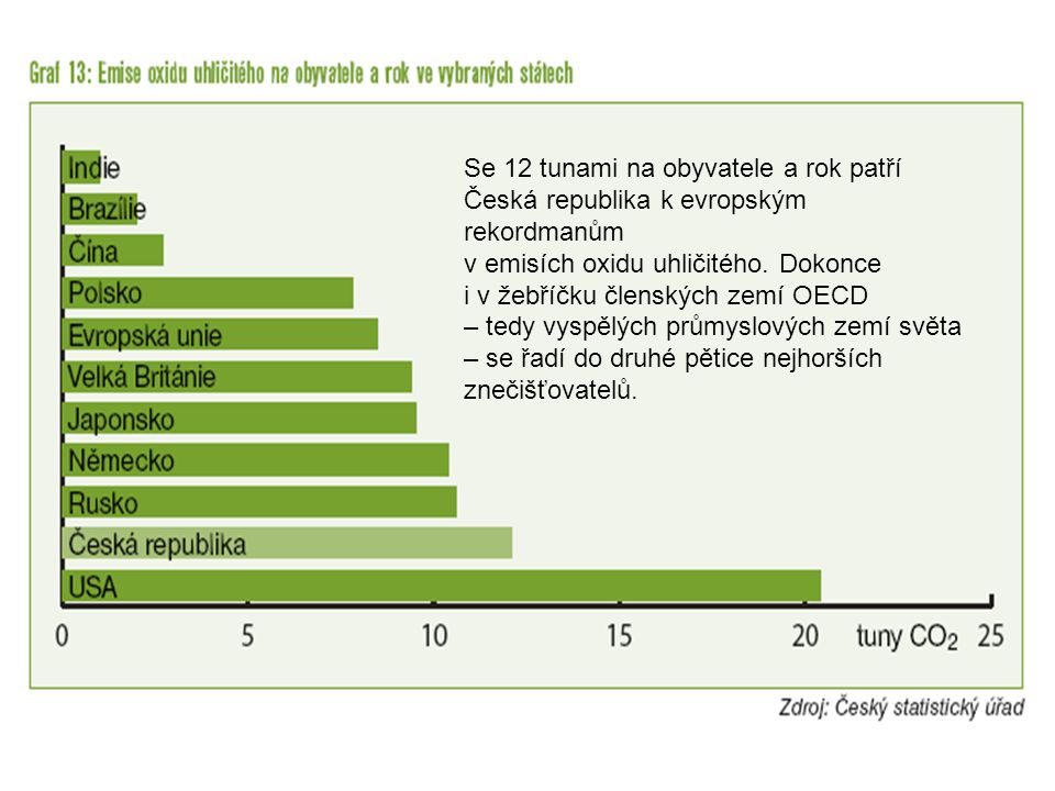 Se 12 tunami na obyvatele a rok patří Česká republika k evropským rekordmanům v emisích oxidu uhličitého. Dokonce i v žebříčku členských zemí OECD – t