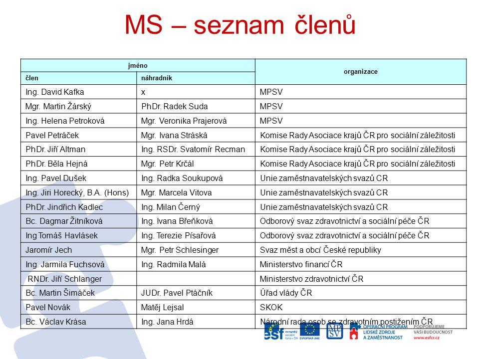 MS – seznam členů jméno organizace člennáhradník Ing.