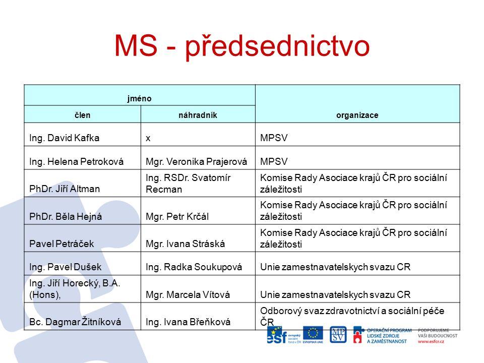 MS - předsednictvo jméno organizace člennáhradník Ing.