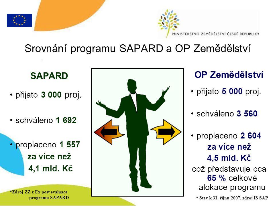 Srovnání programu SAPARD a OP Zemědělství SAPARD přijato 3 000 proj.