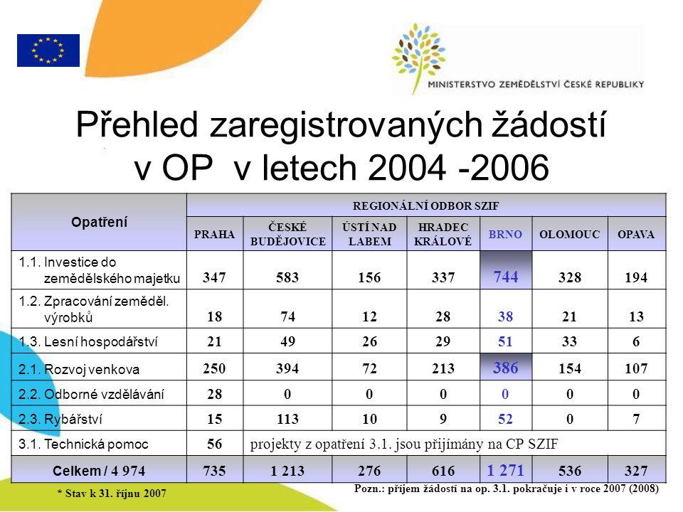 Přehled zaregistrovaných žádostí v OP v letech 2004 -2006 Opatření REGIONÁLNÍ ODBOR SZIF PRAHA ČESKÉ BUDĚJOVICE ÚSTÍ NAD LABEM HRADEC KRÁLOVÉ BRNOOLOMOUCOPAVA 1.1.