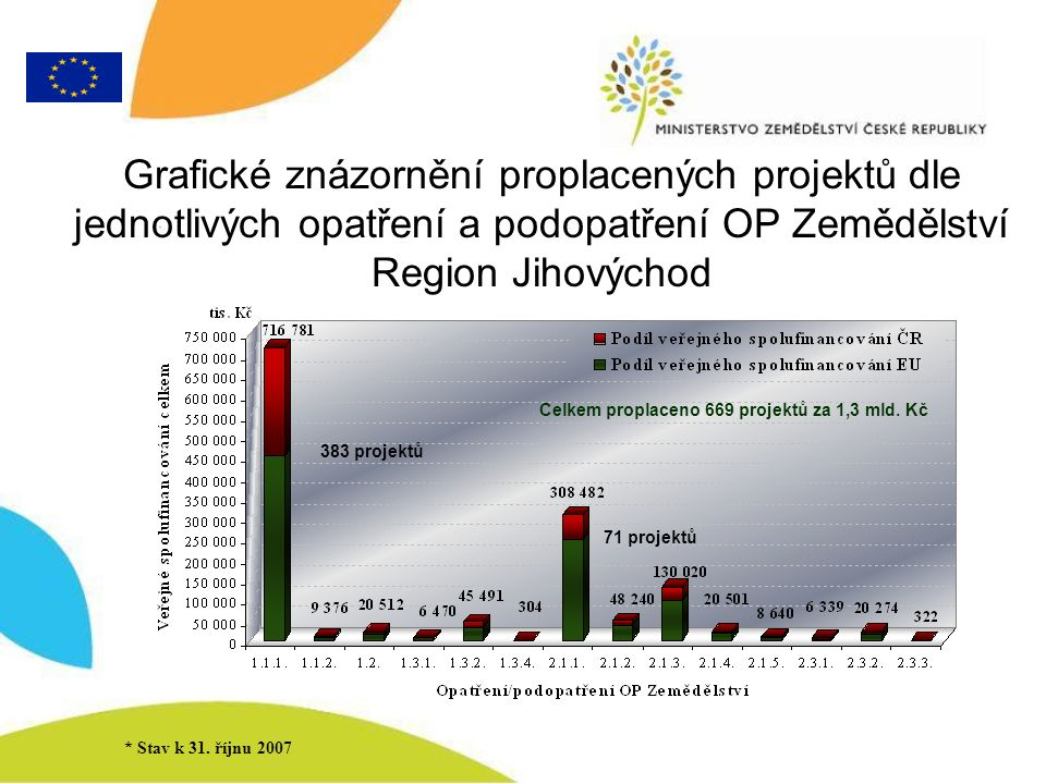 Srovnání podopatření 1.1.1.OP Zemědělství v rámci jednotlivých regionů NUTS 2 * Stav k 31.