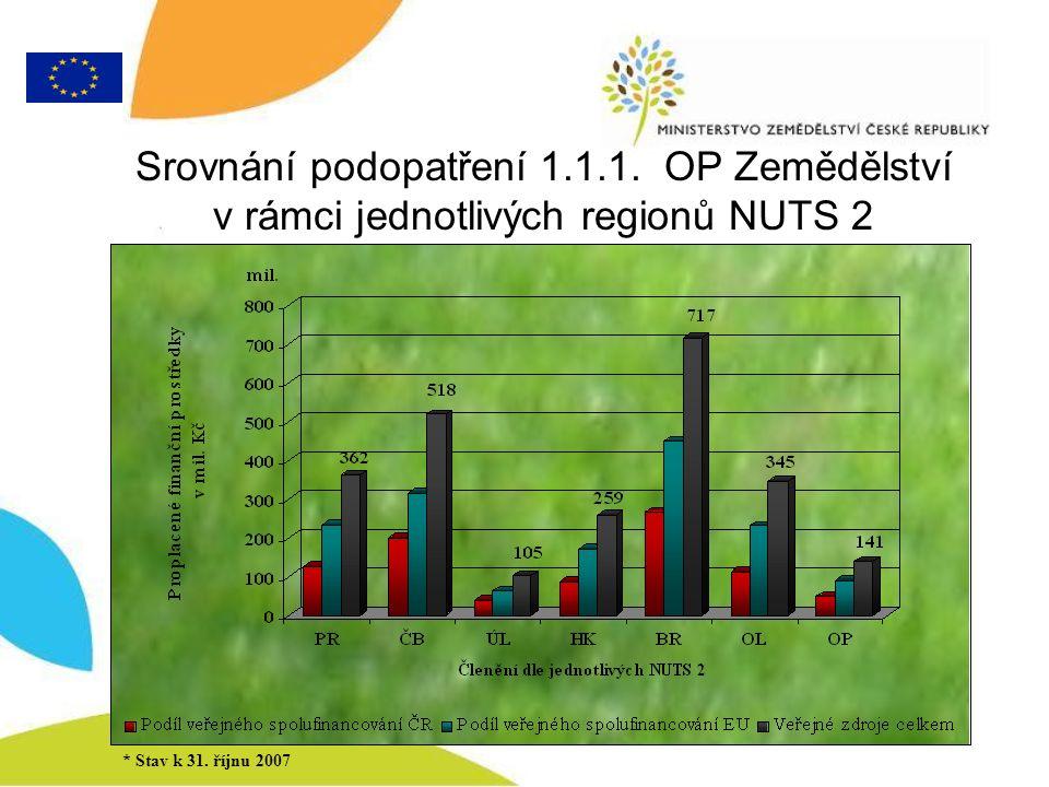 Srovnání podopatření 1.1.1. OP Zemědělství v rámci jednotlivých regionů NUTS 2 * Stav k 31.