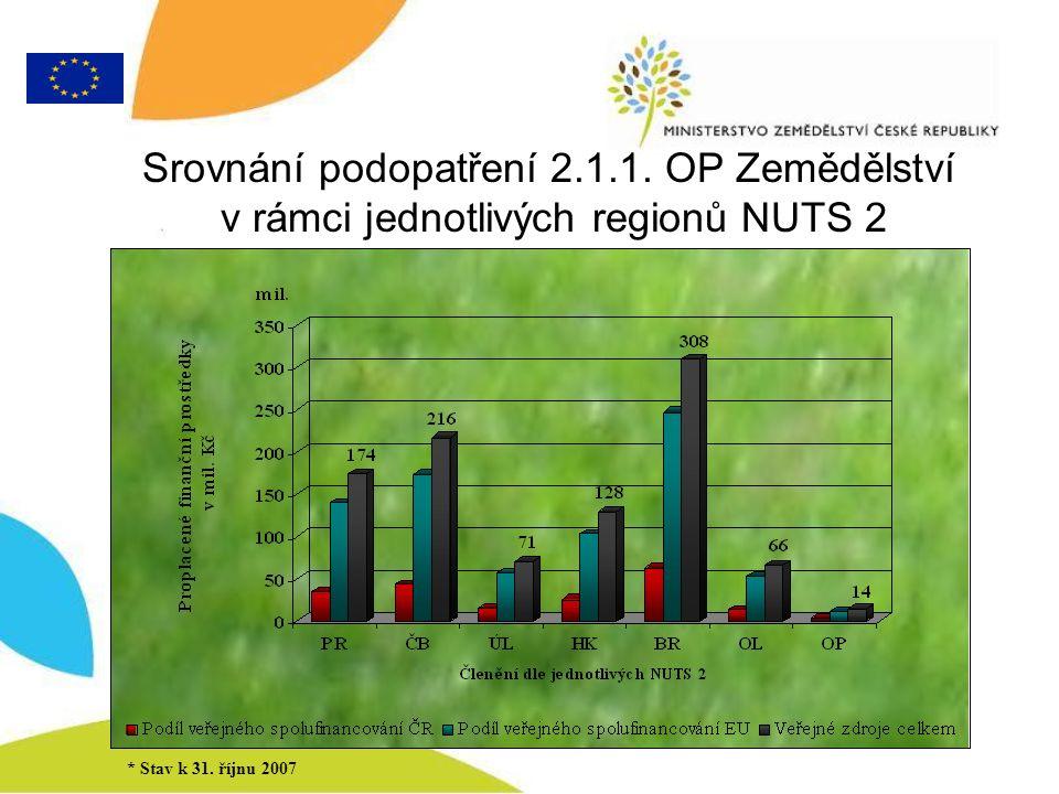 Srovnání podopatření 2.1.1. OP Zemědělství v rámci jednotlivých regionů NUTS 2 * Stav k 31.