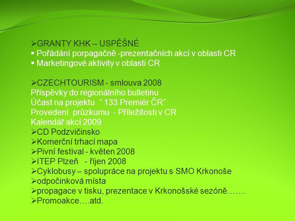  GRANTY KHK – USPĚŠNÉ  Pořádání porpagačně -prezentačních akcí v oblasti CR  Marketingové aktivity v oblasti CR  CZECHTOURISM - smlouva 2008 Příspěvky do regionálního bulletinu Účast na projektu 133 Premiér ČR Provedení průzkumu - Příležitosti v CR Kalendář akcí 2009  CD Podzvičinsko  Komerční trhací mapa  Pivní festival - květen 2008  ITEP Plzeň - říjen 2008  Cyklobusy – spolupráce na projektu s SMO Krkonoše  odpočinková místa  propagace v tisku, prezentace v Krkonošské sezóně…….