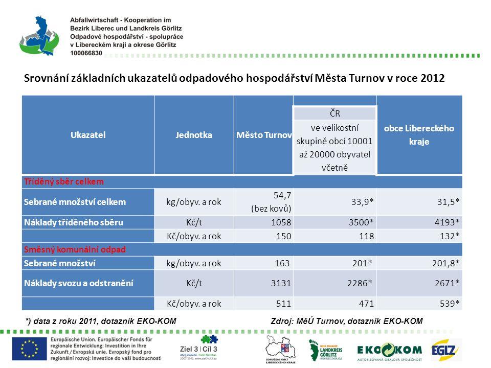 Srovnání základních ukazatelů odpadového hospodářství Města Turnov v roce 2012 UkazatelJednotkaMěsto Turnov obce Libereckého kraje ČR ve velikostní sk