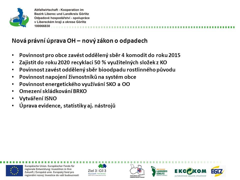 Nová právní úprava OH – nový zákon o odpadech Povinnost pro obce zavést oddělený sběr 4 komodit do roku 2015 Zajistit do roku 2020 recyklaci 50 % využitelných složek z KO Povinnost zavést oddělený sběr bioodpadu rostlinného původu Povinnost napojení živnostníků na systém obce Povinnost energetického využívání SKO a OO Omezení skládkování BRKO Vytváření ISNO Úprava evidence, statistiky aj.