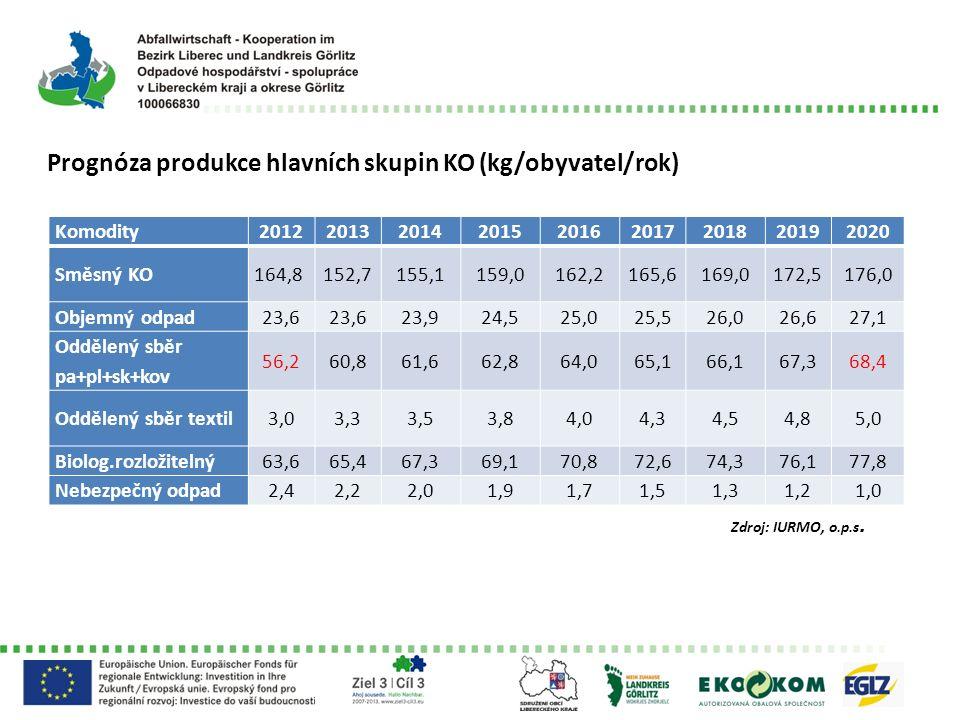 Prognóza produkce hlavních skupin KO (kg/obyvatel/rok) Komodity201220132014201520162017201820192020 Směsný KO164,8152,7155,1159,0162,2165,6169,0172,51