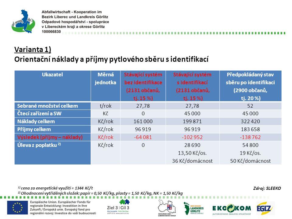 Varianta 1) Orientační náklady a příjmy pytlového sběru s identifikací Ukazatel Měrná jednotka Stávající systém bez identifikace (2131 občanů, tj. 15