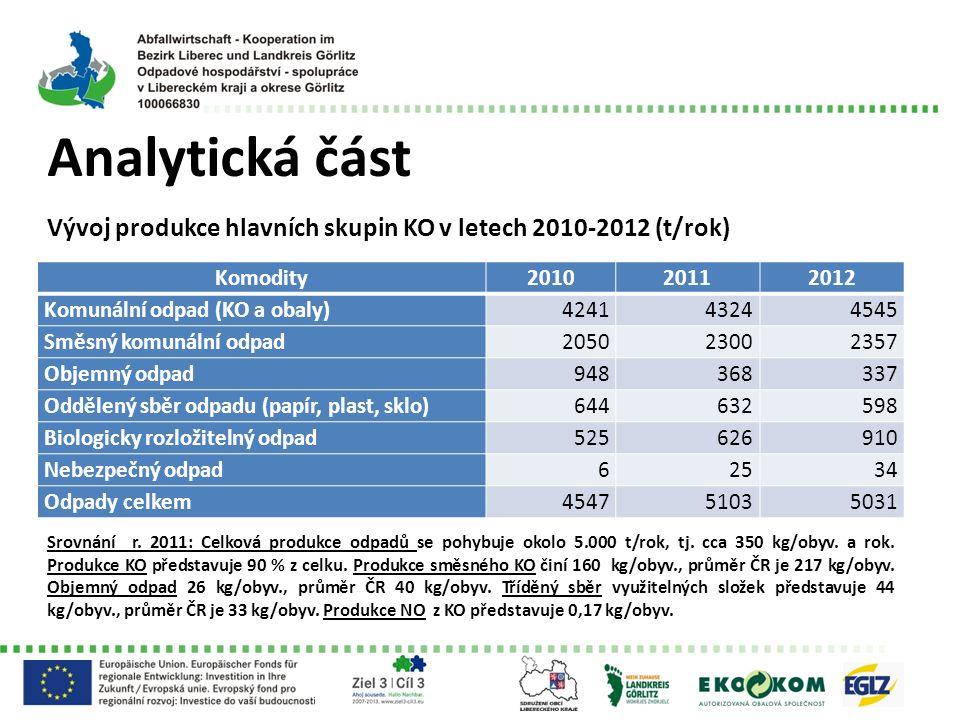 Analytická část Vývoj produkce hlavních skupin KO v letech 2010-2012 (t/rok) Srovnání r. 2011: Celková produkce odpadů se pohybuje okolo 5.000 t/rok,