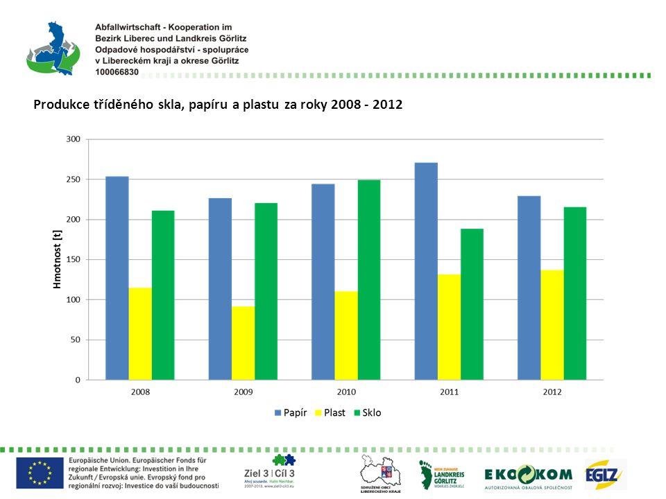 Produkce tříděného skla, papíru a plastu za roky 2008 - 2012
